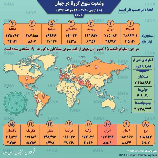 آمار کرونا در جهان تا 22 خرداد،اینفوگرافیک